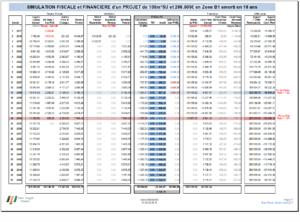 Simulation d'Investissement Locatif - Simulation Fiscale et Financière Maison de 100m²SU et 266.505€ en Zone B1 amorti en 16ans