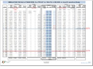 Impact de la Durée du Prêt - Simulation Fiscale et Financière Maison de 100m²SU et 266.505€ en Zone B1 amorti en 25 ans