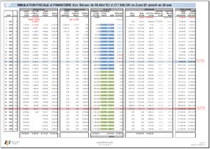 Impact de la Nature du Bien - Simulation MAISON de 68.46m²SU et 217.648€ Zone B1 amorti en 25ans